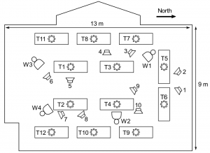 Layout of the conference room