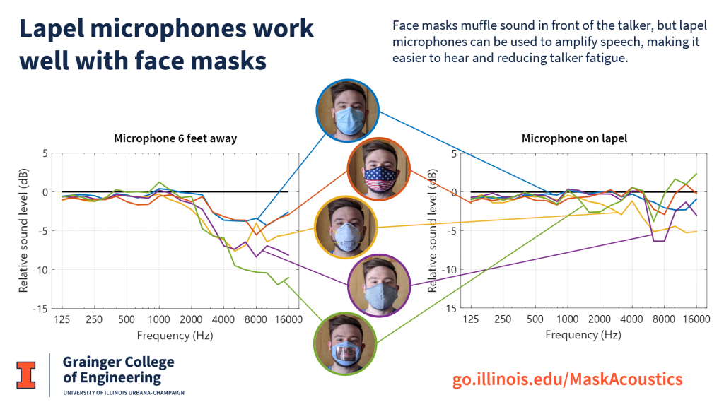 Comparison of sound levels at the lapel and at the listener position for several masks