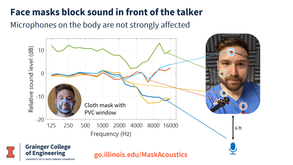 Mask spectra for different microphone placements