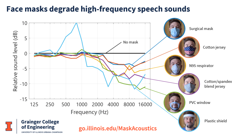 Masks degrade high-frequency speech sounds
