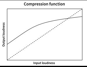 A dynamic range compression function