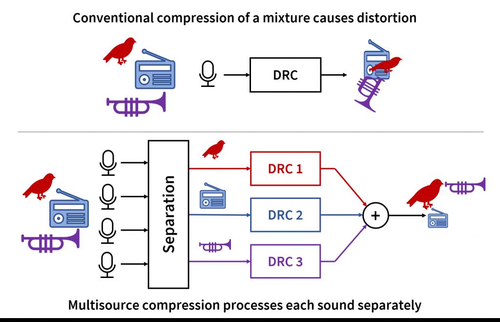 Conventional versus multisource dynamic range compression