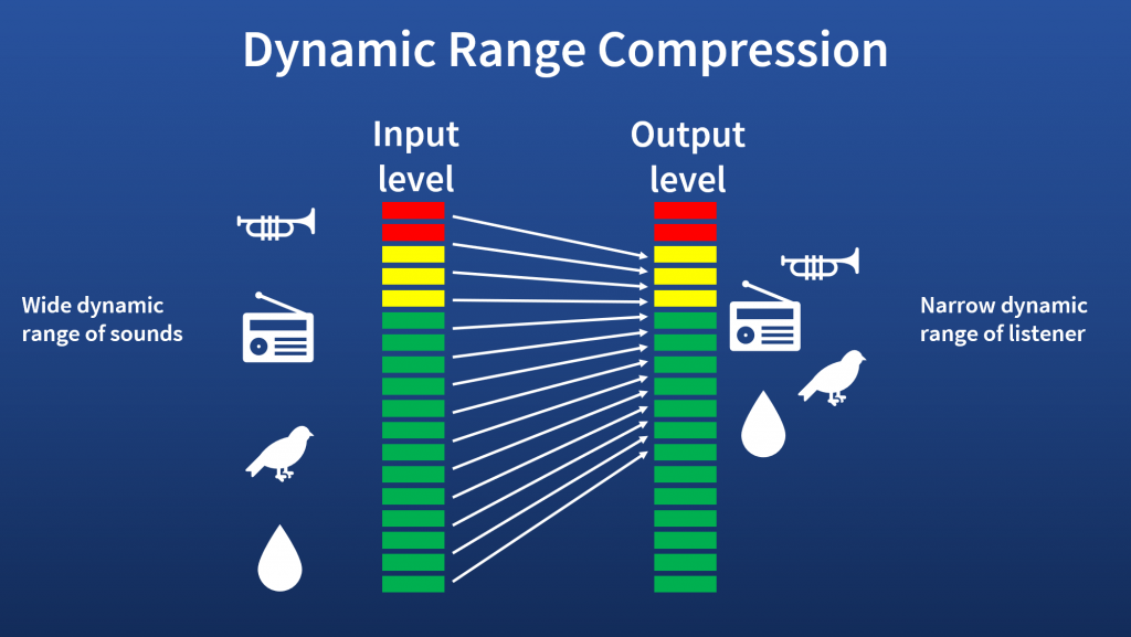 Dynamic range compression maps a wide range of loudness to the narrow range of a listener