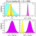 BBN Liikelihoods for Light Element Abundances