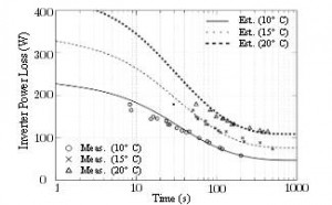 Figure 5: Experimental results compared to simulated estimates of time ratings for 10°C, 15°C and 20°C temperature rise