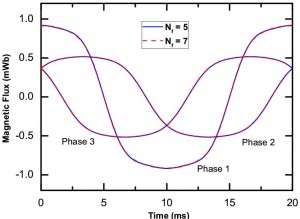 Figure 7: Up to fifth to seventh harmonics plotted again time