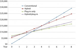 Figure 11: Proposed system costs compared with conventional engine-compressor system