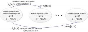 Figure 21: Stochastic Hybrid System