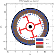 Figure 11: 3 kW ARM design (Radial View)