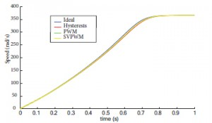 Figure 11: Speed response of three switching techniques overlaid on ideal volts-per-hertz