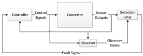 Figure 13: Block Diagram of System including Fault Detection.