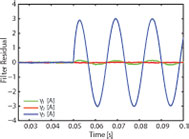 Figure 25: Simulated output of a sensor failure in an inverterprojections of state and line flow bounding ellipsoids