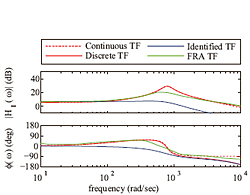 Figure 30: The identified TF compared to parameter, continuous TF, and discrete TF and measured using frequency response analysis (FRA).