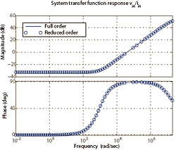 Figure 31: System response for both full and reduced order systems.