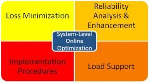 Figure 8: System-Level Online Optimization.
