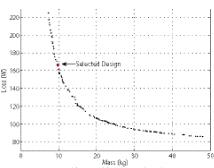 Figure 9: Pareto-optimal front used for 2 kW machine design