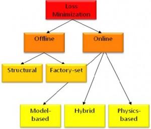 Figure 9: Loss Minimization Methods