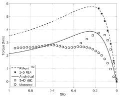 Figure 2 Comparison of the FEC motor steady-state torque characteristic.