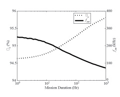 Figure 23 Optimal converter efficiency vs. desired mission duration.