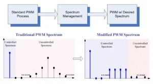 Figure 26 Spectrum management.
