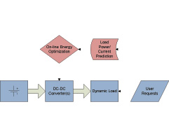 Figure 28 Block diagram of the proposed scheme.
