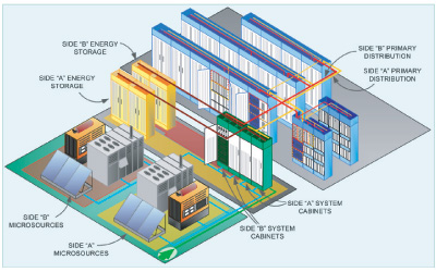 Figure 29 Micogrid-based telecom power system with fully redundant power path.
