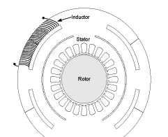 Figure 33 Stator with integrated inductor slots.