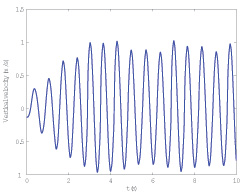 Figure 35 Vertical velocity of the motor case and slider in the up-down motion generator.
