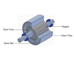 Figure 4 Permanent magnet machine configuration.