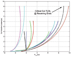 Figure 41 Cutset Inductive Losses vs. Cutset Real Power Flow