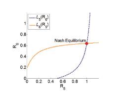 Figure 43 Reaction curves