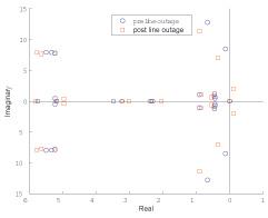 Figure 44 Eigenvalues.