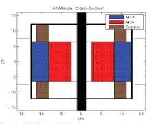 Figure 12: 3 kW ARM design (Axial View)