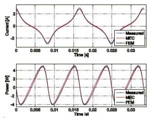 Figure 1: Simulated vs. measured steady-state coil current and voltage for 3C90 U-core inductor, 40 turns.