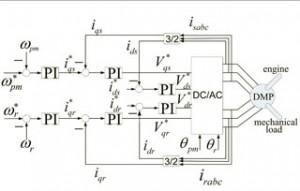 Figure 11 Control block diagram.