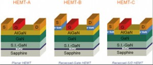 Figure 15: Schematic diagrams of GaN planar HEMT (HEMT-A), recessed-gate HEMT (HEMT-B), and recessed-source/drain HEMT (HEMT-C).