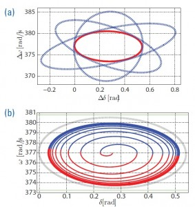 Figure 18: (a) Tight ellipsoidal bounds of the linearized model reach set and reach set obtained as the intersection of the tight ellipsoidal family. (b) Large-signal worse-case trajectory and linearized model reachability set.