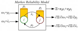 Figure 19: Markov reliability model to integrate system performance and reliability.