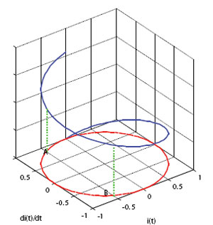 Figure 19: The space for the selection of the reduced models