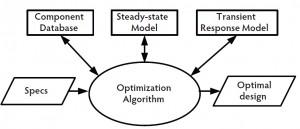 Figure 2: Optimization system structure