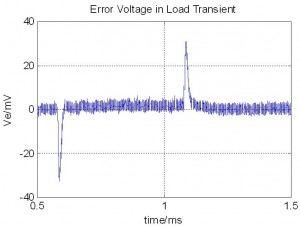 Figure 20: Measured output voltage error of a dual-phase buck converter under study.