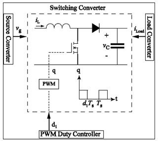 Figure 20: Switching structure of a PWM dc-dc converter in Power electronics based systems.