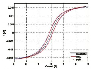 Figure 2: Simulated vs. measured hysteresis characteristics for 3C90 U-core inductor, 40 turns.