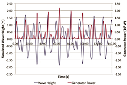 Figure 23: Wave height and power results.