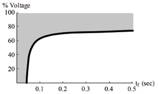 Figure 23: Voltage sag mitigation region (shaded area) for proposed power buffer design.