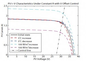 Figure 25. Lowest transient-sensitivity control line for typical PV irradiance and temperature changes.