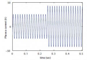 Figure 25: Inverter current after islanding.