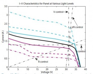 Figure 26. PV panel at various light levels showing various control schemes.