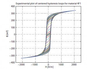 Figure 26: Experimental results of B-H curves.