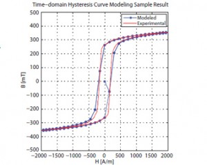 Figure 27. Sample results of the proposed time-domain hysteresis model.